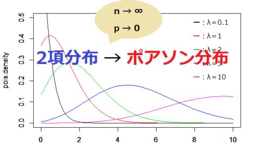 【数理統計学入門】ポアソン分布【機械学習・データサイエンス】